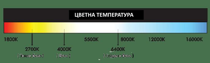 Color-Temperature-BG